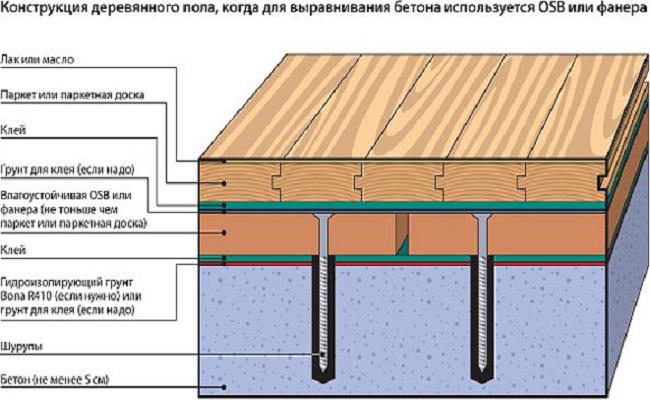 Как уложить линолеум на бетонный пол: варианты монтажа