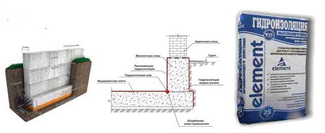 проникающая гидроизоляция Элемент
