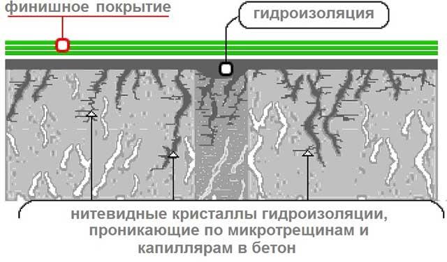 действие проникающей пидроизоляции