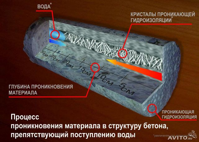 проникающая гидроизоляция Кристаллизол