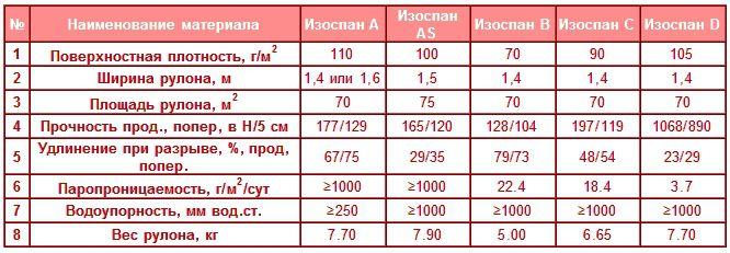таблица характеристик материалов Изоспан